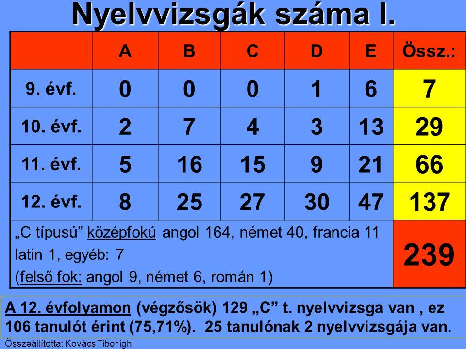 Összeállította: Kovács Tibor igh. Nyelvvizsgák száma I.