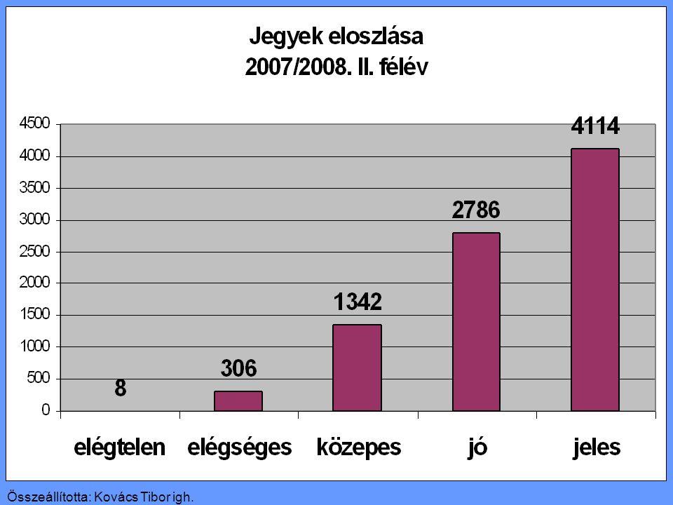 Összeállította: Kovács Tibor igh.