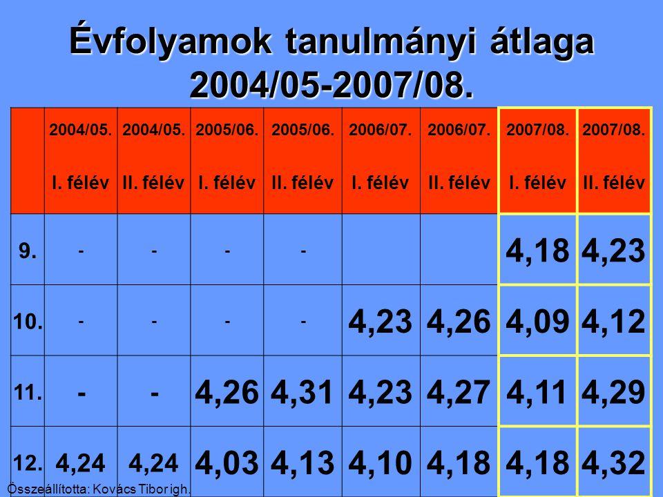 2004/05. 2005/06. 2006/07. 2007/08. I. félévII.