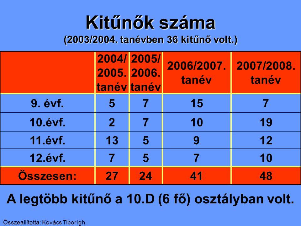 Összeállította: Kovács Tibor igh. Kitűnők száma (2003/2004.