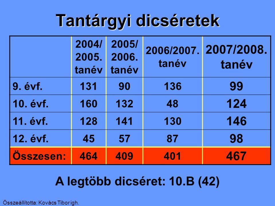 Összeállította: Kovács Tibor igh. Tantárgyi dicséretek 2004/ 2005.