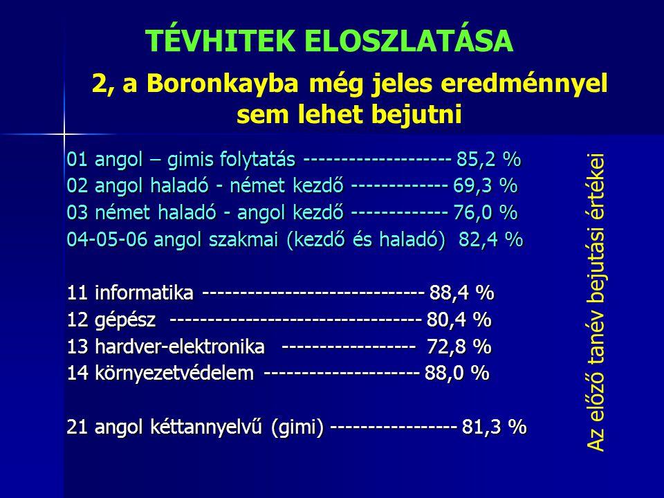 2, a Boronkayba még jeles eredménnyel sem lehet bejutni 01 angol – gimis folytatás -------------------- 85,2 % 02 angol haladó - német kezdő ---------