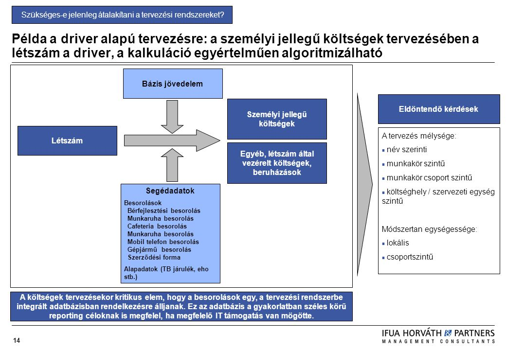 14 Példa a driver alapú tervezésre: a személyi jellegű költségek tervezésében a létszám a driver, a kalkuláció egyértelműen algoritmizálható Létszám S