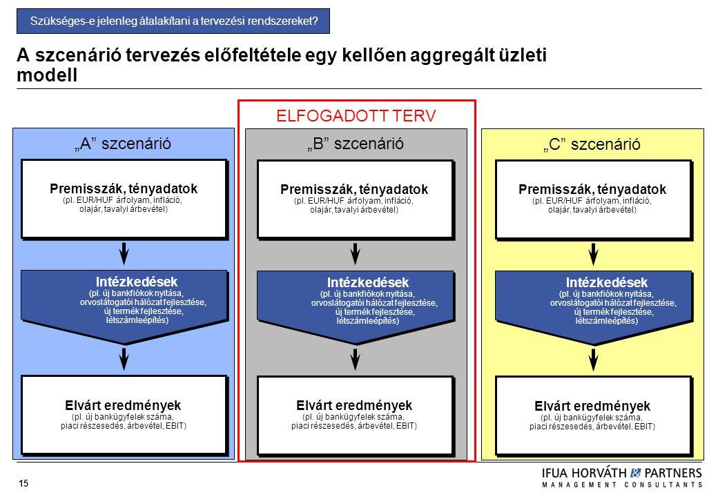 """15 ELFOGADOTT TERV """"A"""" szcenárió A szcenárió tervezés előfeltétele egy kellően aggregált üzleti modell Elvárt eredmények (pl. új bankügyfelek száma, p"""