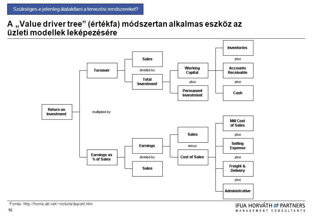 """16 A """"Value driver tree"""" (értékfa) módszertan alkalmas eszköz az üzleti modellek leképezésére Forrás: http://home.att.net/~nickols/dupont.htm Szüksége"""