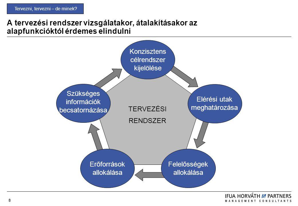 8 A tervezési rendszer vizsgálatakor, átalakításakor az alapfunkcióktól érdemes elindulni Tervezni, tervezni – de minek? Szükséges információk becsato