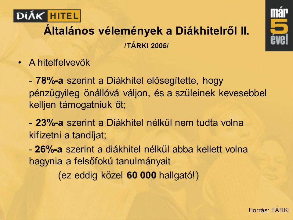 Általános vélemények a Diákhitelről II. /TÁRKI 2005/ •A hitelfelvevők - 78%-a szerint a Diákhitel elősegítette, hogy pénzügyileg önállóvá váljon, és a