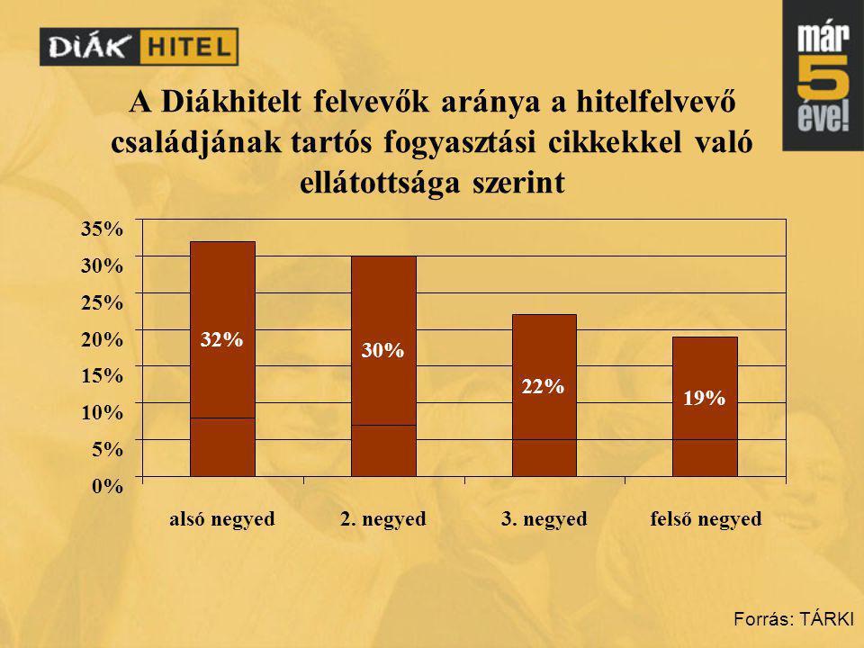 A Diákhitelt felvevők aránya a hitelfelvevő családjának tartós fogyasztási cikkekkel való ellátottsága szerint Forrás: TÁRKI 32% 30% 22% 19% 0% 5% 10% 15% 20% 25% 30% 35% alsó negyed2.