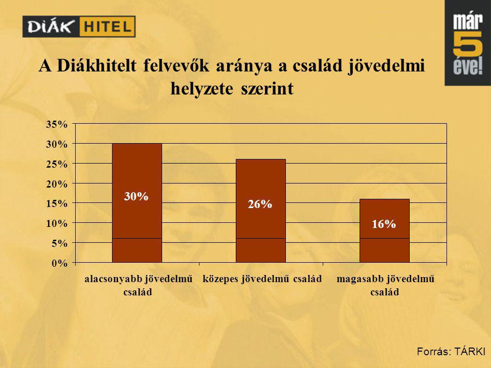 A Diákhitelt felvevők aránya a család jövedelmi helyzete szerint Forrás: TÁRKI 30% 26% 16% 0% 5% 10% 15% 20% 25% 30% 35% alacsonyabb jövedelmű család közepes jövedelmű családmagasabb jövedelmű család