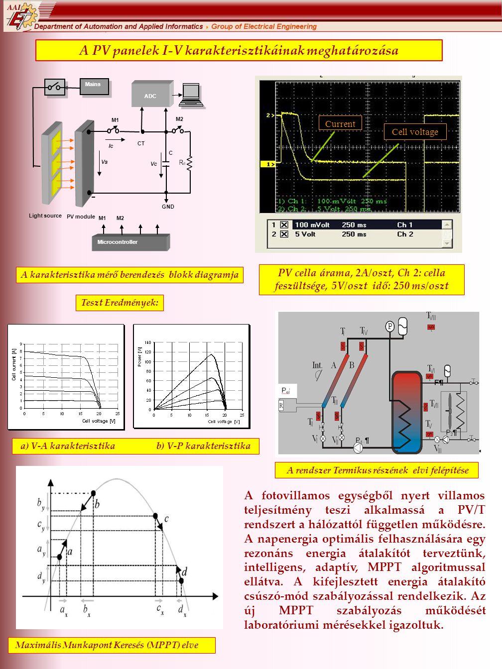 A PV panelek I-V karakterisztikáinak meghatározása Microcontroller Mains GND C Vc Vs Ic M2 M1 ADC PV module Light source CT M2 M1 A karakterisztika mérő berendezés blokk diagramja PV cella árama, 2A/oszt, Ch 2: cella feszültsége, 5V/oszt idő: 250 ms/oszt a) V-A karakterisztika b) V-P karakterisztika Teszt Eredmények: A rendszer Termikus részének elvi felépítése Current Cell voltage Maximális Munkapont Keresés (MPPT) elve A fotovillamos egységből nyert villamos teljesítmény teszi alkalmassá a PV/T rendszert a hálózattól független működésre.