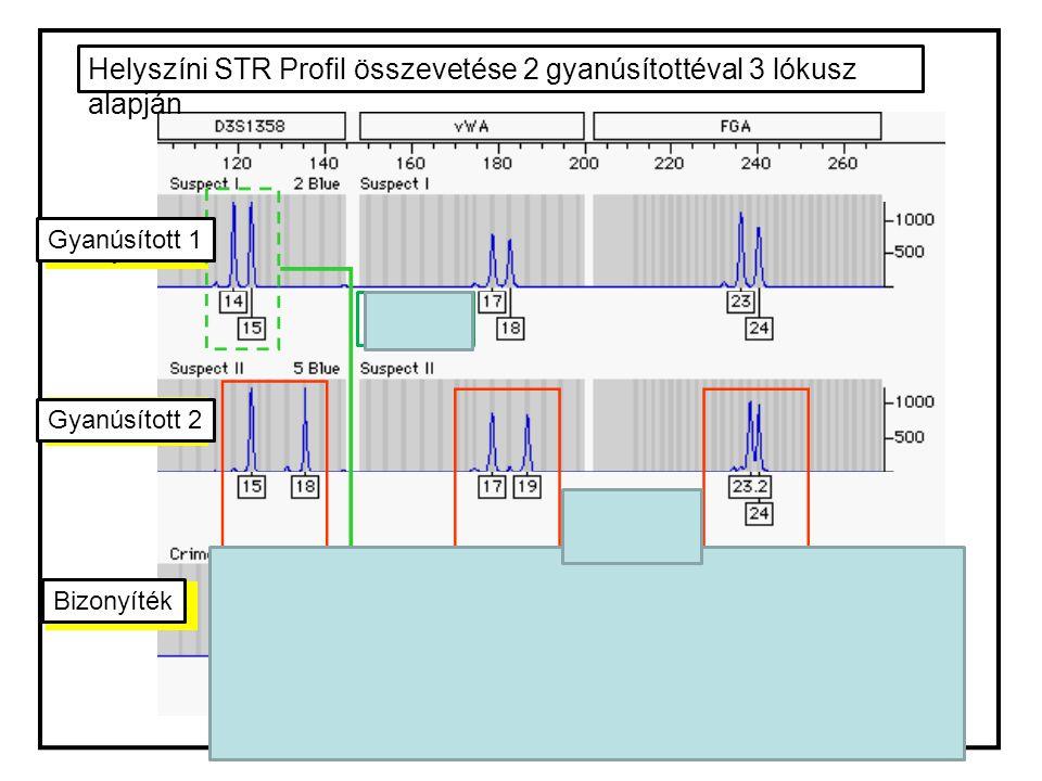 Helyszíni STR Profil összevetése 2 gyanúsítottéval 3 lókusz alapján Gyanúsított 1 Gyanúsított 2 Bizonyíték Exklúzió: Nincs találat Inklúzió: Van talál