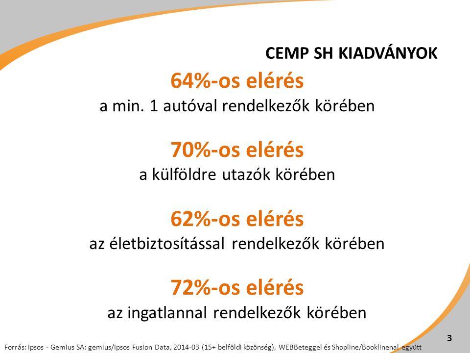CEMP SH KIADVÁNYOK 64%-os elérés a min. 1 autóval rendelkezők körében 70%-os elérés a külföldre utazók körében 62%-os elérés az életbiztosítással rend