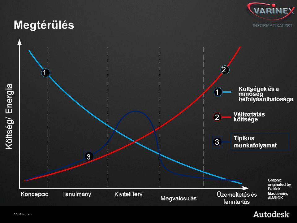 © 2012 Autodesk Graphic originated by Patrick MacLeamy, AIA/HOK KoncepcióTanulmány Megvalósulás Üzemeltetés és fenntartás Költség/ Energia Kiviteli te