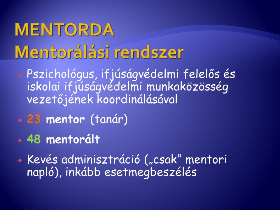 Pszichológus, ifjúságvédelmi felelős és iskolai ifjúságvédelmi munkaközösség vezetőjének koordinálásával  23 mentor (tanár)  48 mentorált  Kevés