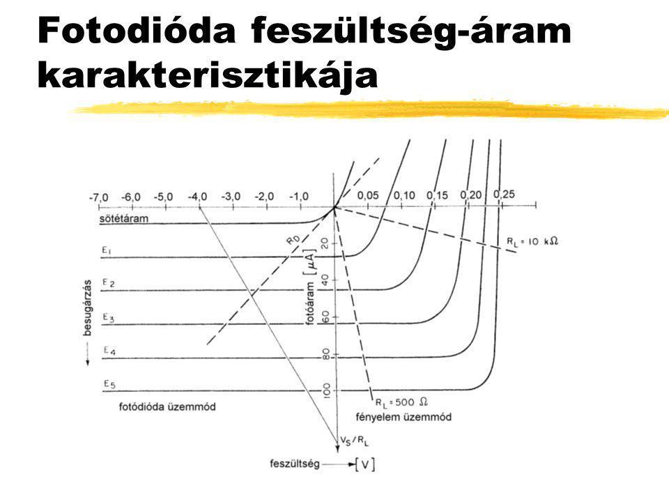 Fotodióda feszültség-áram karakterisztikája