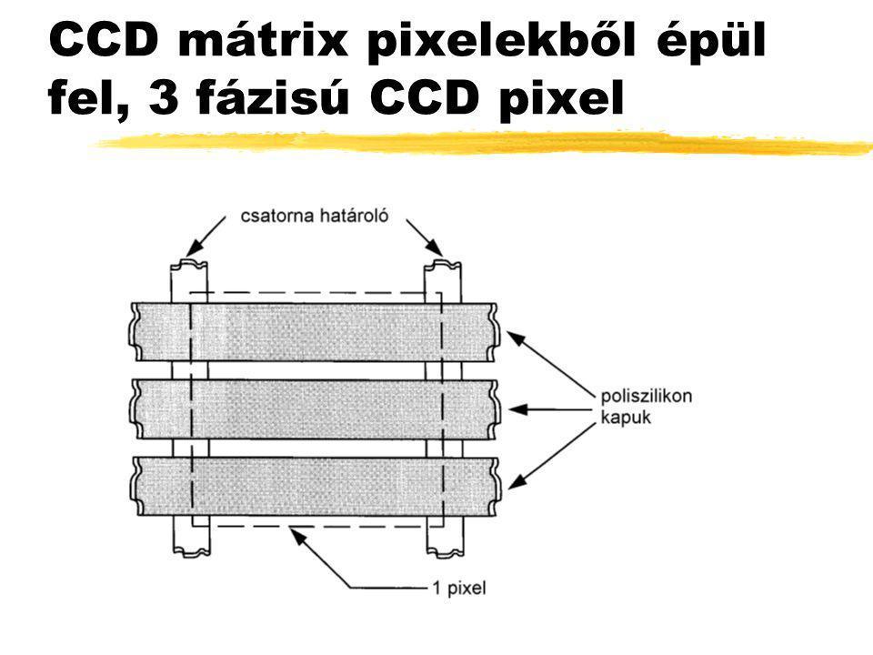 CCD mátrix pixelekből épül fel, 3 fázisú CCD pixel