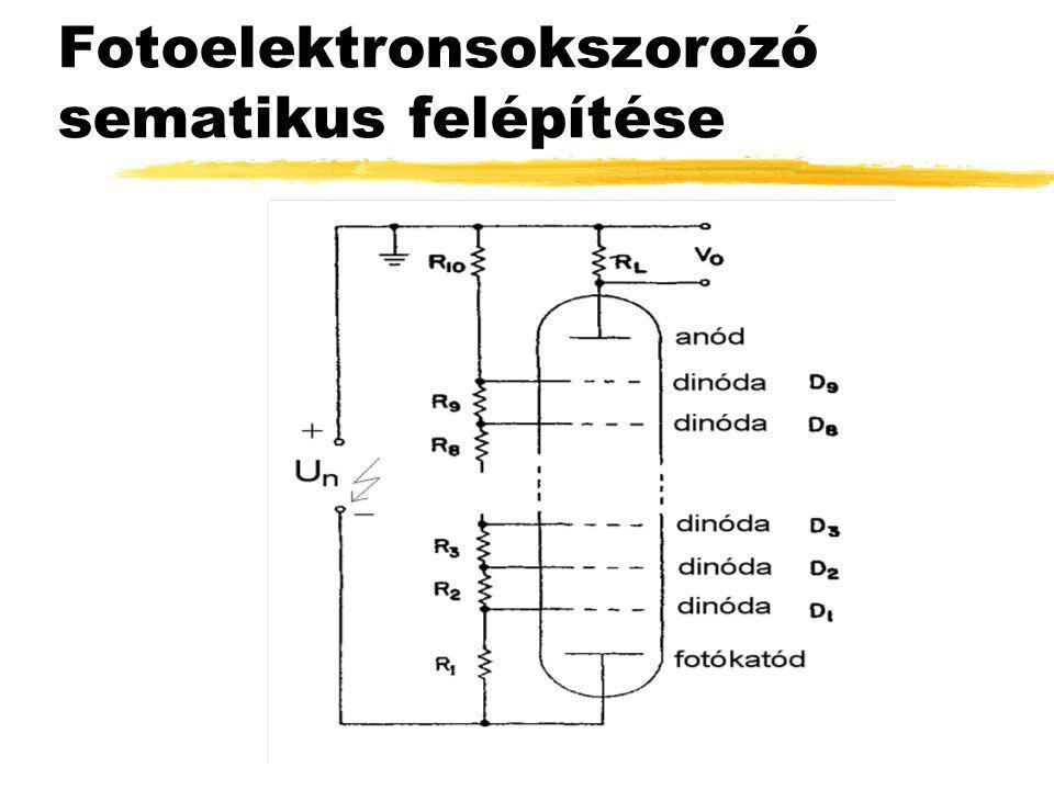Fotoelektronsokszorozó sematikus felépítése