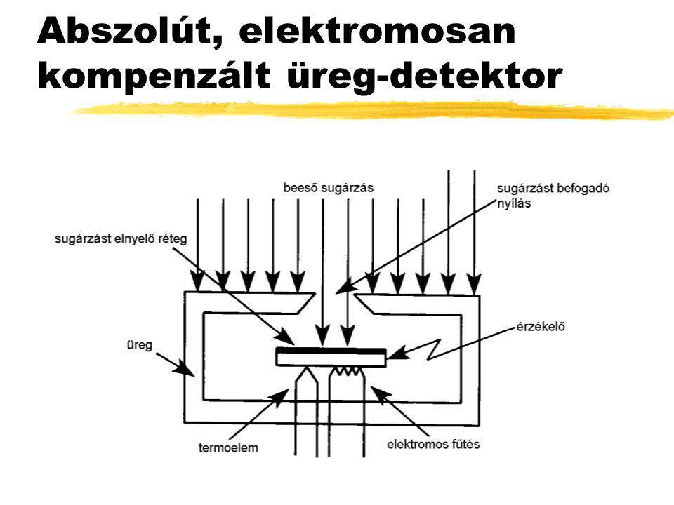 Abszolút, elektromosan kompenzált üreg-detektor