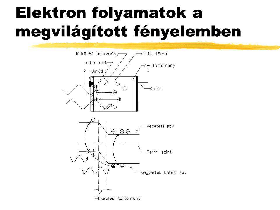 Eltemetett csatornájú p-n átmenetet tartalmazó CCD elem sávképe