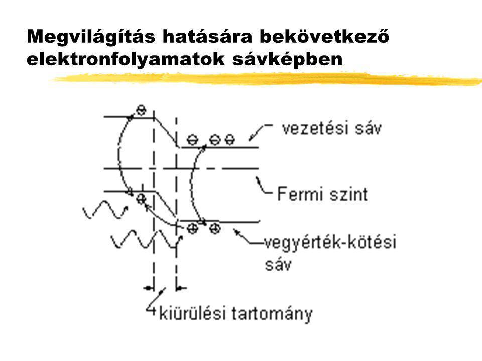 Megvilágítás hatására bekövetkező elektronfolyamatok sávképben