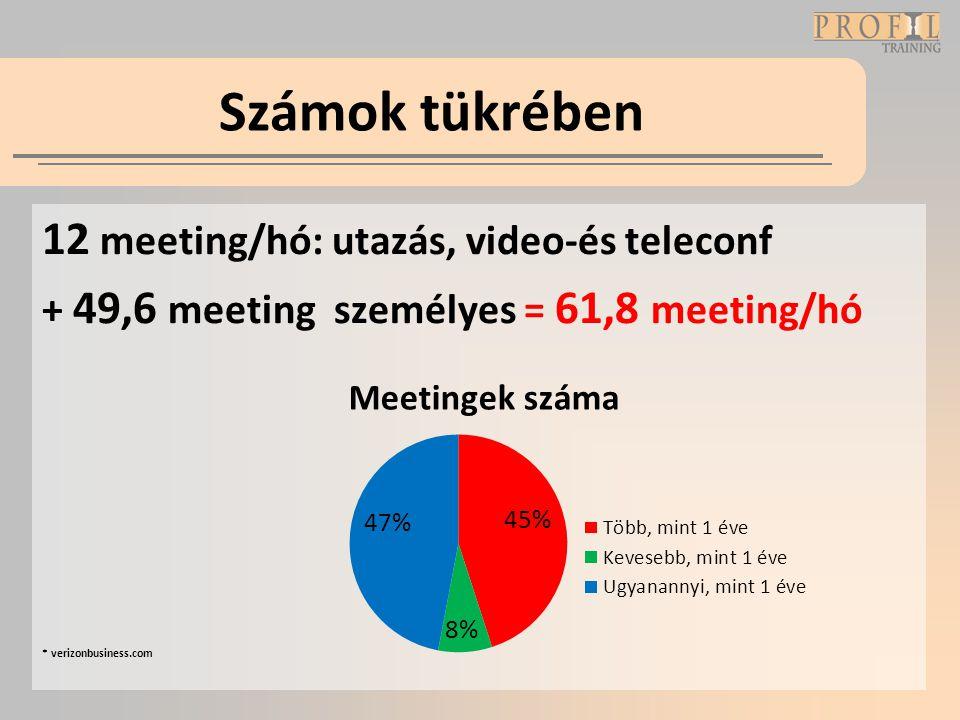 Számok tükrében 12 meeting/hó: utazás, video-és teleconf + 49,6 meeting személyes = 61,8 meeting/hó * verizonbusiness.com