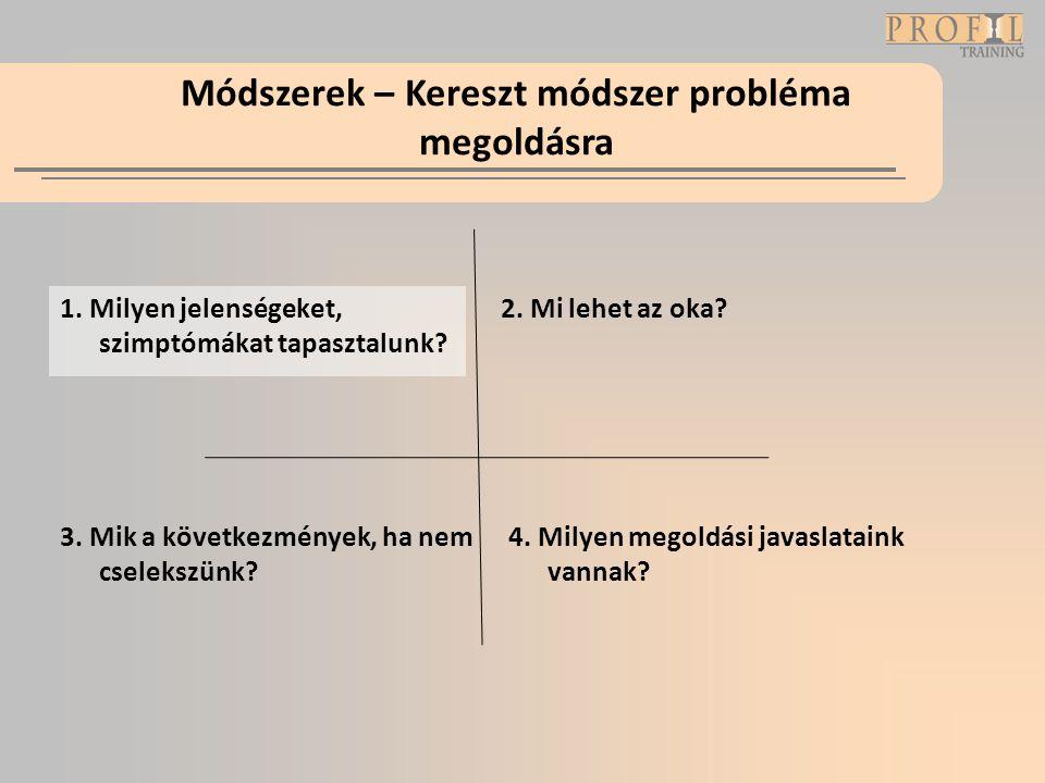 Módszerek – Kereszt módszer probléma megoldásra 1. Milyen jelenségeket, szimptómákat tapasztalunk? 2. Mi lehet az oka? 3. Mik a következmények, ha nem