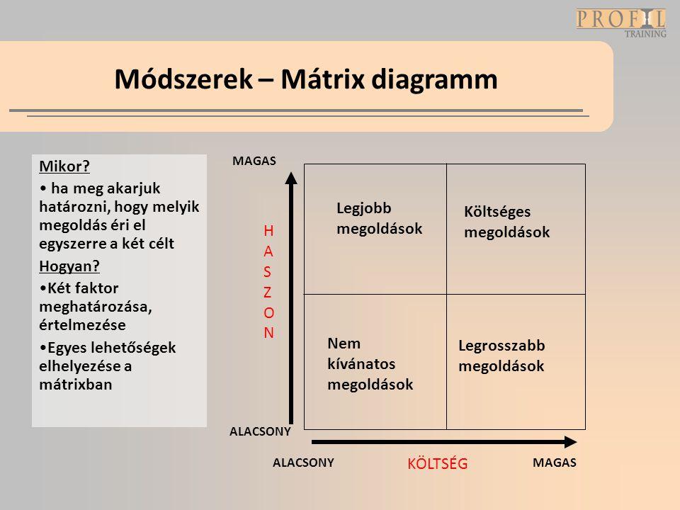 Módszerek – Mátrix diagramm Mikor? • ha meg akarjuk határozni, hogy melyik megoldás éri el egyszerre a két célt Hogyan? •Két faktor meghatározása, ért