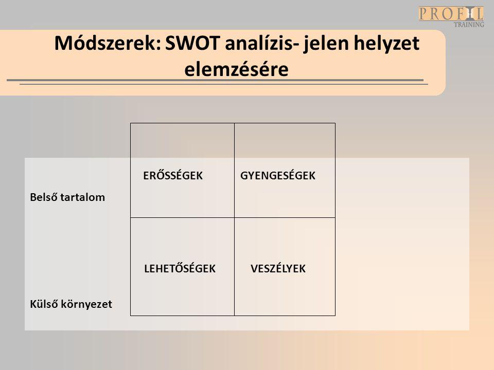 Módszerek: SWOT analízis- jelen helyzet elemzésére Belső tartalom Külső környezet ERŐSSÉGEK VESZÉLYEK GYENGESÉGEK LEHETŐSÉGEK