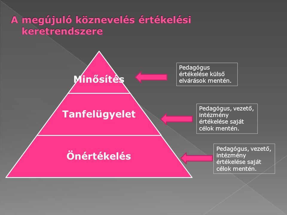 Minősítés Tanfelügyelet Önértékelés Pedagógus, vezető, intézmény értékelése saját célok mentén.