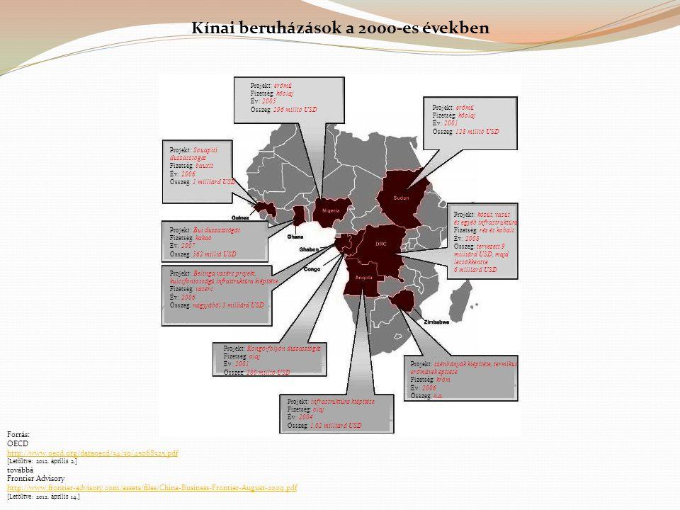 Kínai beruházások a 2000-es években Projekt: erőmű Fizetség: kőolaj Év: 2005 Összeg: 296 millió USD Projekt: Souapiti duzzasztógát Fizetség: bauxit Év