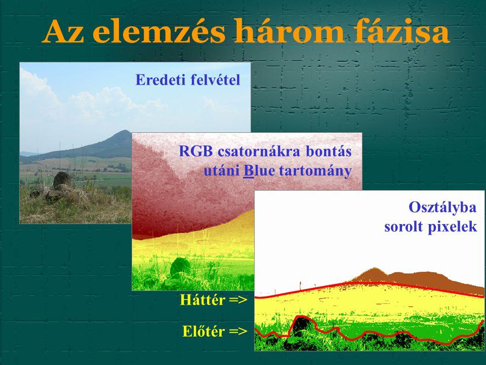 Az elemzés három fázisa Eredeti felvétel RGB csatornákra bontás utáni Blue tartomány Osztályba sorolt pixelek Háttér => Előtér =>