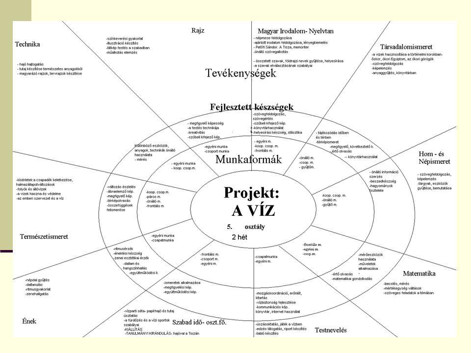  Ráhangolódás  Konkrét tervezés:  A projekthez kapcsolódás módja  szerződés, igazolvány  Csoportalakítás  Altémák – ötletbörze  Az időtartam ismertetése  Altéma választás – névválasztás  Projektnapló vezetése  Csoportösszetartást erősítő játékok