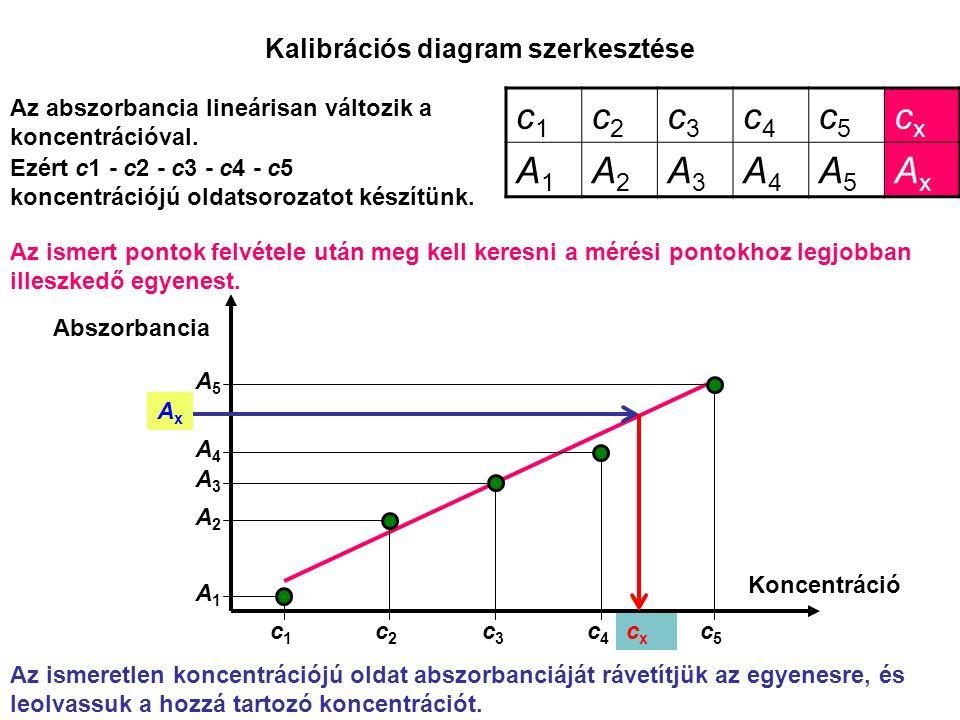 cxcx Kalibrációs diagram szerkesztése Abszorbancia Koncentráció c1c1 c2c2 c3c3 c4c4 c5c5 A1A1 A2A2 A3A3 A4A4 A5A5 AxAx Az ismert pontok felvétele után meg kell keresni a mérési pontokhoz legjobban illeszkedő egyenest.