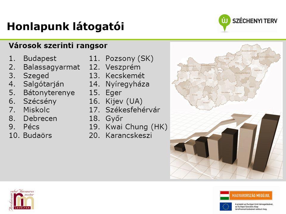 Honlapunk látogatói Városok szerinti rangsor 1.Budapest11.