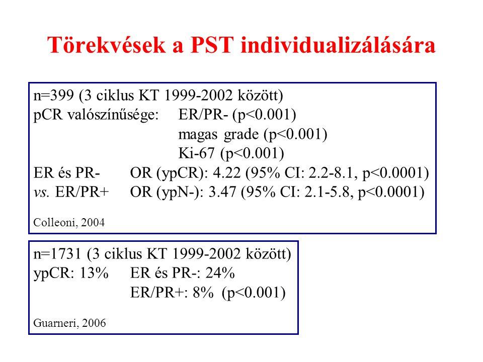 Törekvések a PST individualizálására n=399 (3 ciklus KT 1999-2002 között) pCR valószínűsége: ER/PR- (p<0.001) magas grade (p<0.001) Ki-67 (p<0.001) ER
