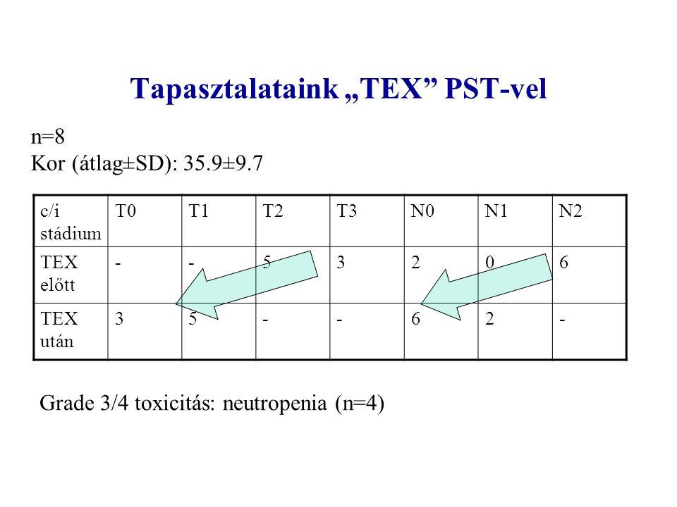 """Tapasztalataink """"TEX"""" PST-vel c/i stádium T0T1T2T3N0N1N2 TEX előtt --53206 TEX után 35--62- n=8 Kor (átlag±SD): 35.9±9.7 Grade 3/4 toxicitás: neutrope"""