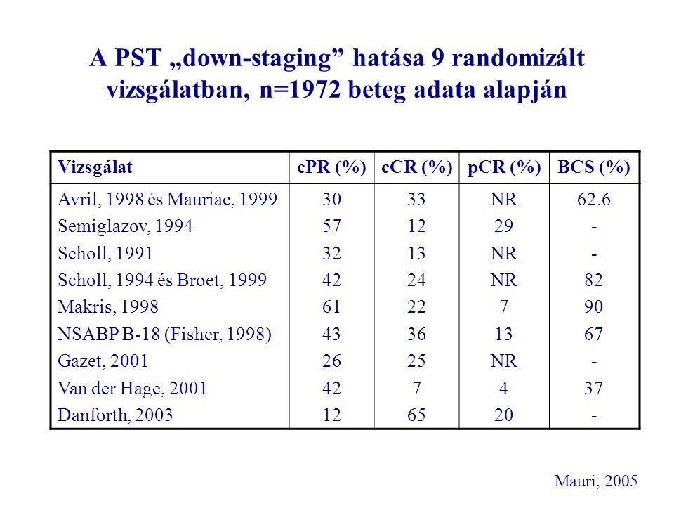 """A PST """"down-staging"""" hatása 9 randomizált vizsgálatban, n=1972 beteg adata alapján Mauri, 2005 VizsgálatcPR (%)cCR (%)pCR (%)BCS (%) Avril, 1998 és Ma"""
