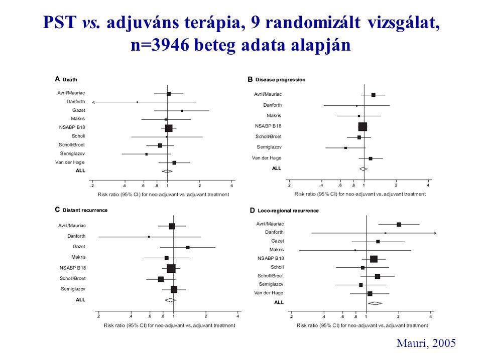 PST vs. adjuváns terápia, 9 randomizált vizsgálat, n=3946 beteg adata alapján Mauri, 2005