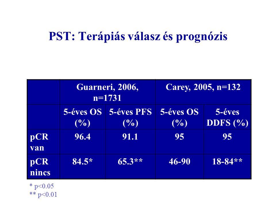 PST: Terápiás válasz és prognózis Guarneri, 2006, n=1731 Carey, 2005, n=132 5-éves OS (%) 5-éves PFS (%) 5-éves OS (%) 5-éves DDFS (%) pCR van 96.491.