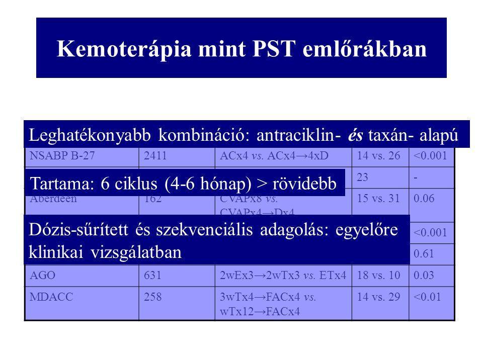 Kemoterápia mint PST emlőrákban VizsgálatnRezsimpCR (%)p NSABP B-272411ACx4 vs. ACx4→4xD14 vs. 26<0.001 ECTO451ATx4 →CMFx423- Aberdeen162CVAPx8 vs. CV