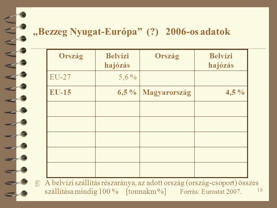 """18 4 A belvízi szállítás részaránya, az adott ország (ország-csoport) összes szállítása mindig 100 % [tonnakm %] Forrás: Eurostat 2007. """"Bezzeg Nyugat"""