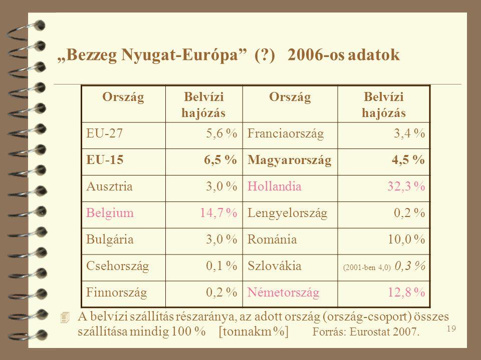 """19 4 A belvízi szállítás részaránya, az adott ország (ország-csoport) összes szállítása mindig 100 % [tonnakm %] Forrás: Eurostat 2007. """"Bezzeg Nyugat"""