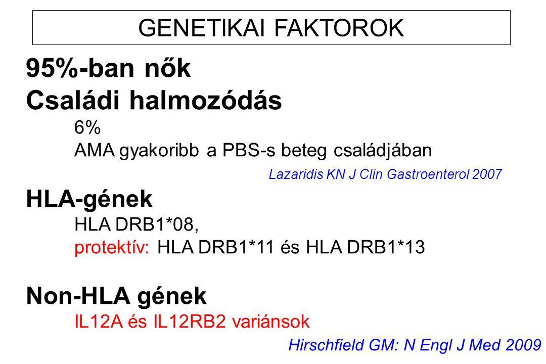 GENETIKAI FAKTOROK 95%-ban nők Családi halmozódás 6% AMA gyakoribb a PBS-s beteg családjában Lazaridis KN J Clin Gastroenterol 2007 HLA-gének HLA DRB1