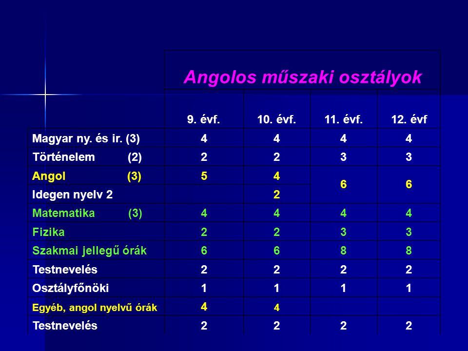 Angolos műszaki osztályok 9. évf.10. évf.11. évf.12. évf Magyar ny. és ir. (3)4444 Történelem (2)2233 Angol (3)54 66 Idegen nyelv 2 2 Matematika (3)44