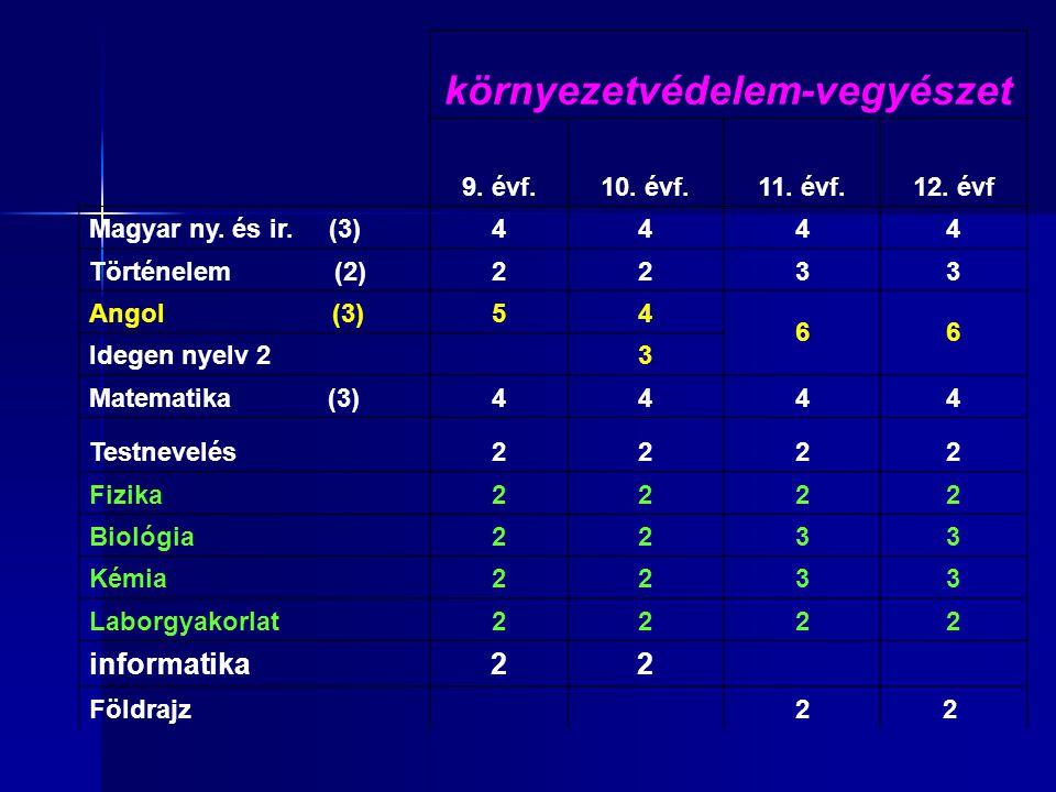 környezetvédelem-vegyészet 9. évf.10. évf.11. évf.12. évf Magyar ny. és ir. (3)4444 Történelem (2)2233 Angol (3)54 66 Idegen nyelv 2 3 Matematika (3)4