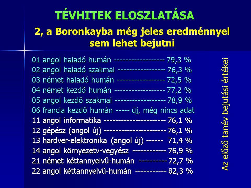 2, a Boronkayba még jeles eredménnyel sem lehet bejutni 01 angol haladó humán ------------------ 79,3 % 02 angol haladó szakmai ----------------- 76,3