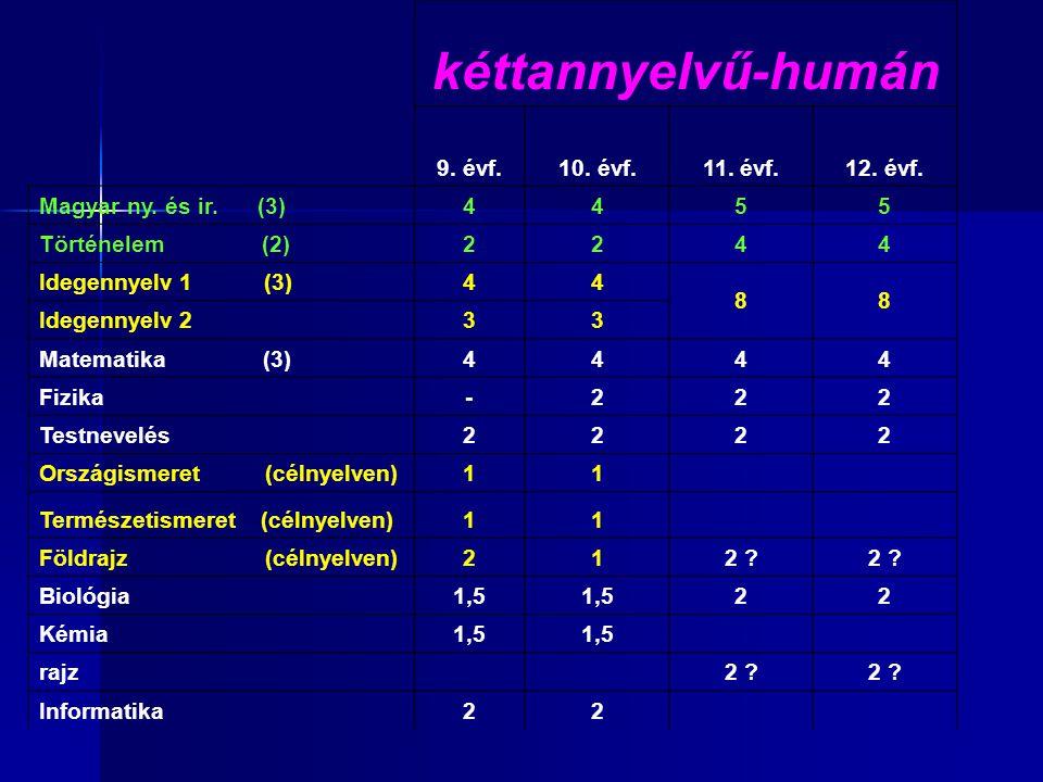 kéttannyelvű-humán 9. évf.10. évf.11. évf.12. évf. Magyar ny. és ir. (3)4455 Történelem (2)2244 Idegennyelv 1 (3)44 88 Idegennyelv 233 Matematika (3)4