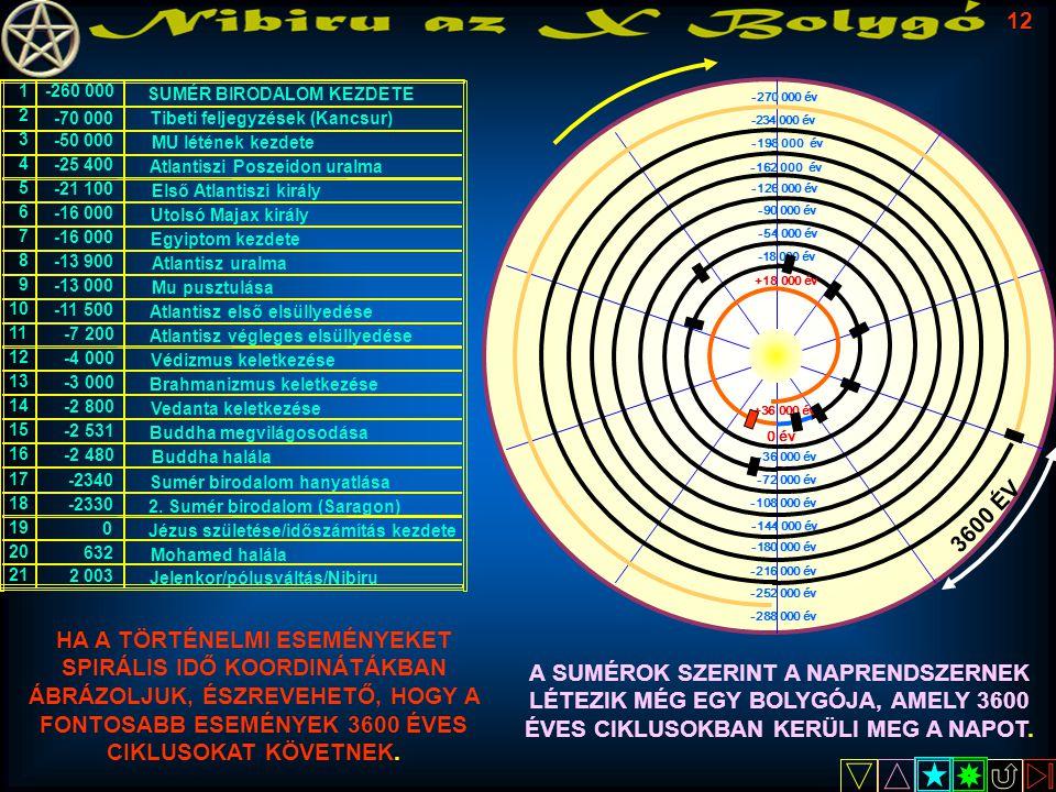 SUMÉR BIRODALOM KEZDETE Tibeti feljegyzések (Kancsur) MU létének kezdete Atlantiszi Poszeidon uralma Első Atlantiszi király Utolsó Majax király Egyipt