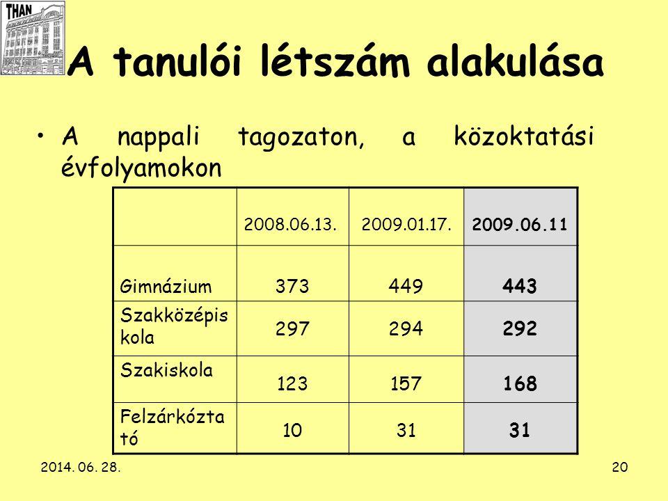 2014. 06. 28.20 A tanulói létszám alakulása •A nappali tagozaton, a közoktatási évfolyamokon 2008.06.13.2009.01.17.2009.06.11 Gimnázium373449443 Szakk