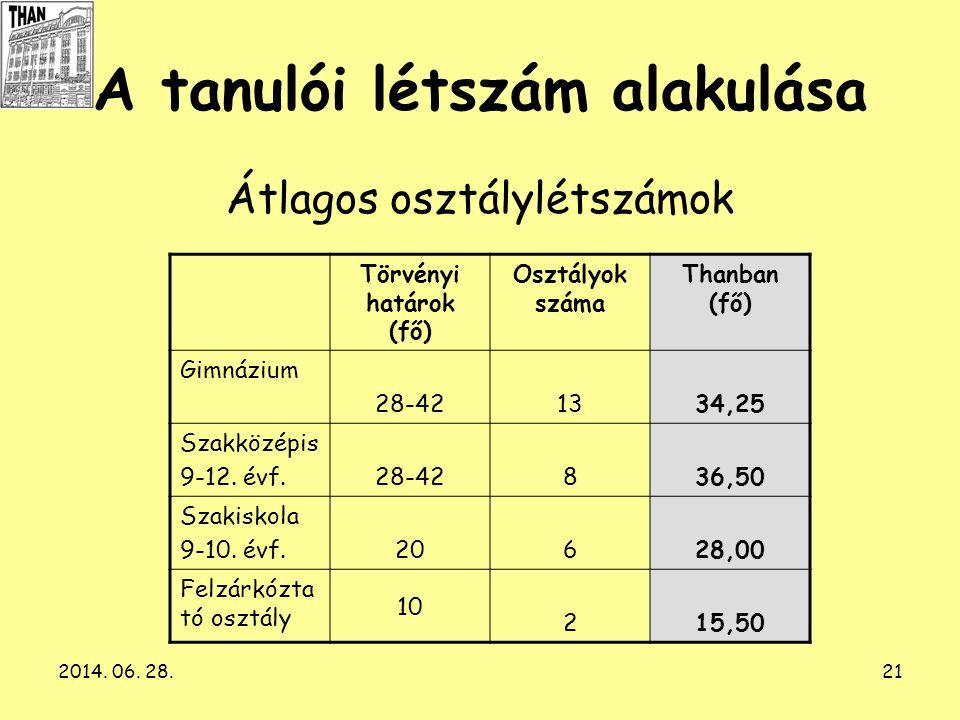 2014. 06. 28.21 A tanulói létszám alakulása Átlagos osztálylétszámok Törvényi határok (fő) Osztályok száma Thanban (fő) Gimnázium 28-421334,25 Szakköz